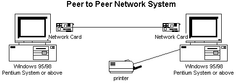 a texas attorney    s guide to information technology paper presented    diagram of a peer to peer network system