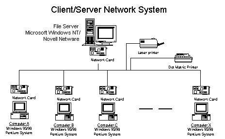 client server networkdiagram of a client server